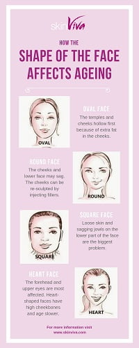 face shape ageing